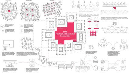 Ecological diagram